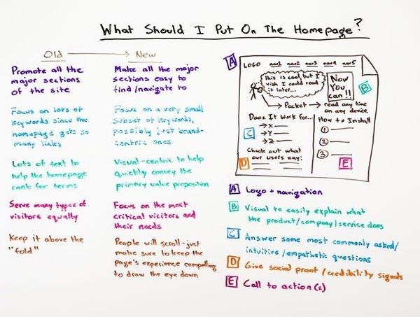 Moz Whiteboard Friday Graphic