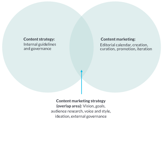 venn diagram of content marketing strategy and content strategy